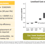 The Eos Aurora battery is projected to cost $1,000/kW or $160/kWh. The cycle life is 10,000 full cycles (30 year life). And the storage system has a 75% round-trip eciency. As such, the LCOE is very competitive. (Click to enlarge.)