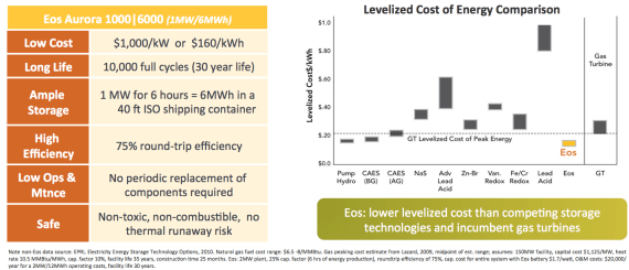 The Eos Aurora battery is projected to cost $  1,000/kW or $  160/kWh. The cycle life is 10,000 full cycles (30 year life). And the storage system has a 75% round-trip efficiency. As such, the LCOE is very competitive. (Click to enlarge.)