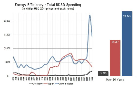 30 Years of Energy Efficiency R&D - Source: IEA