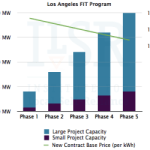 Los-Angeles-FIT-Program-capacity-and-price-320x250