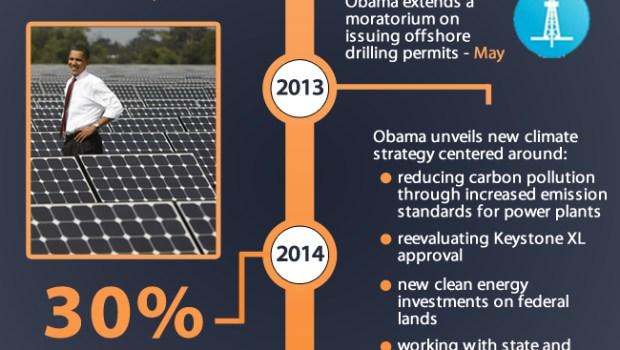 Obama Timeline Infographic (2)