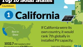 California installed solar capacity