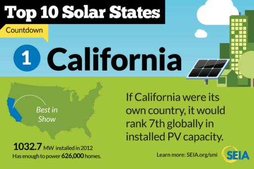 California installed solar capa