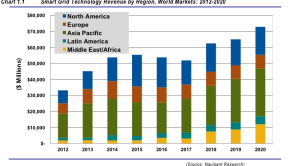 Smart grid global revenue
