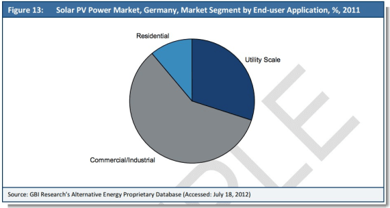 germany solar pv market split 2011
