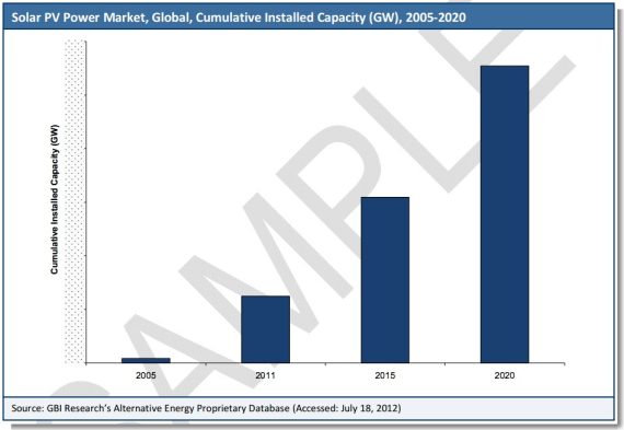 global solar pv market 2020