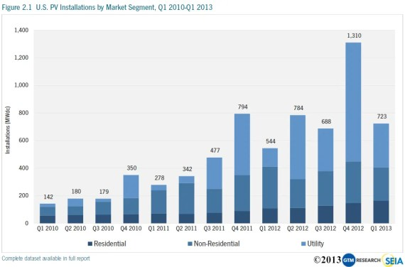 solar power installations by quarter US