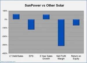 sunpower stock