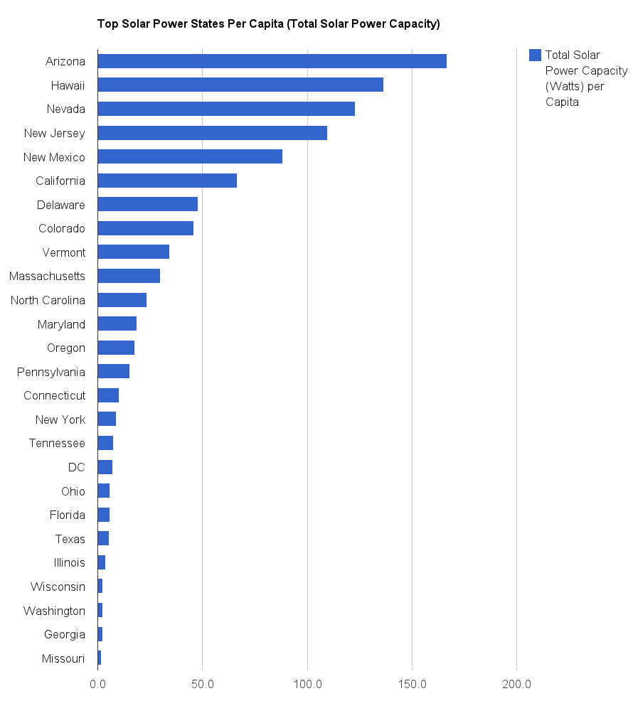 Solar Power By State Solar Rankings By State