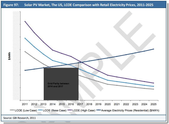 us solar grid parity