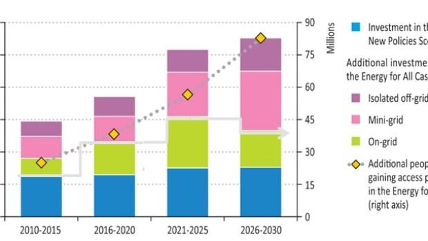 2013-07-11-IEAenergyaccessgraph