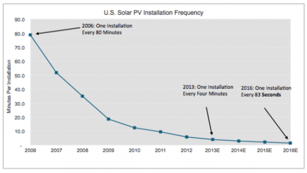 Solar Installation Rates.   Image Credit: GTM Research.