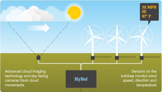 HyRef forecast system