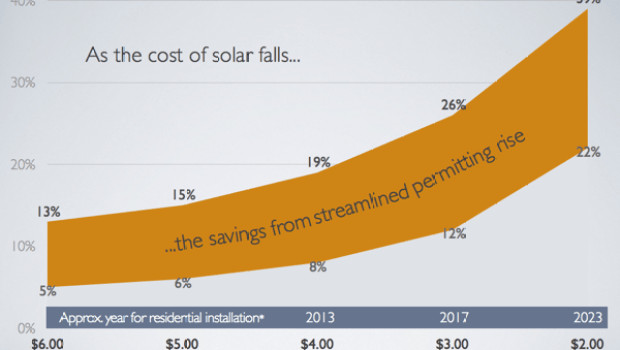 Local Permitting and the Cost of Solar