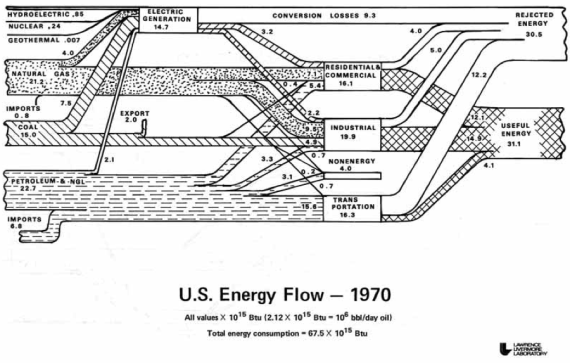 US energy use waste 1970