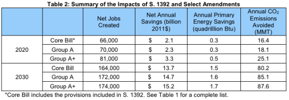 Impact of Shaheen-Portman energy efficiency bill
