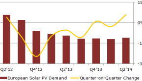 131005_quarterly_european_solar_photovoltaic_demand