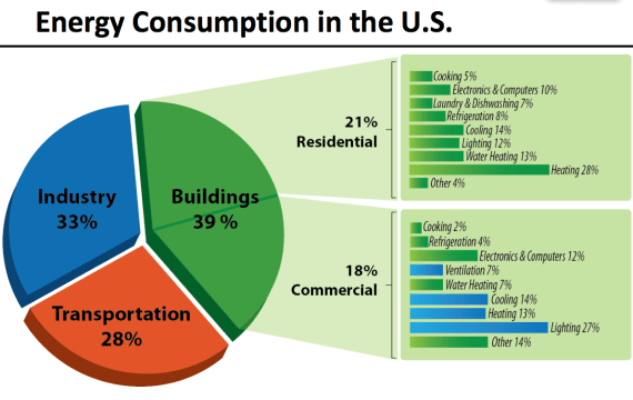 energy consumption in the US