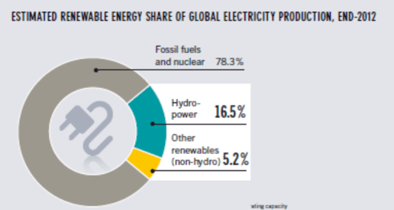 renewable energy split 2012