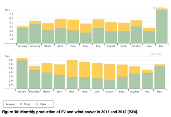 solar pv and wind power complementary