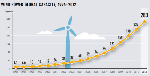 wind power global capacity growth