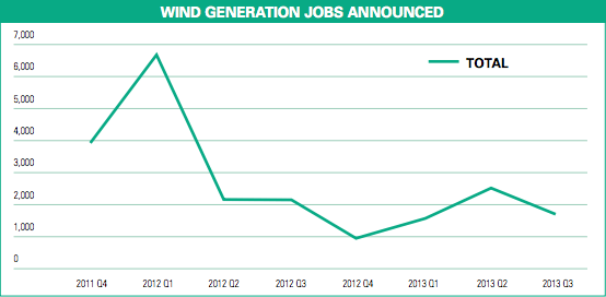 Wind industry jobs 2012-2013