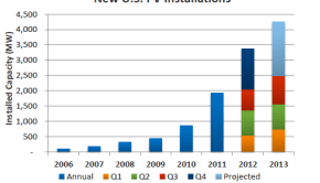 Annual US Solar PV Installations