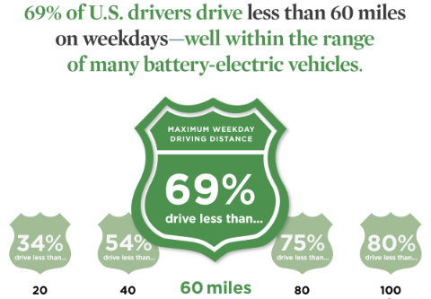 US drivers electric vehicle range