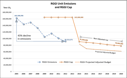RGGI carbon emissions and cap