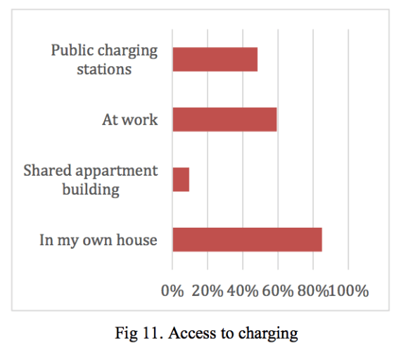 access to charging