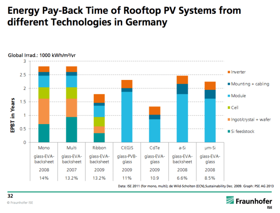 energy payback solar germany