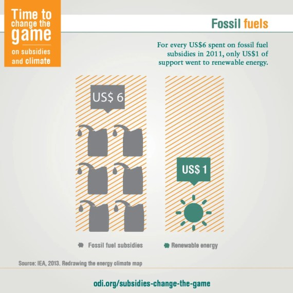fossil-fuel subsidies vs renewable energy subsidies