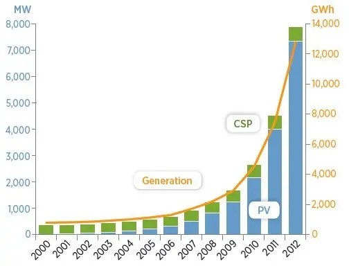 solar-capacity-and-generation
