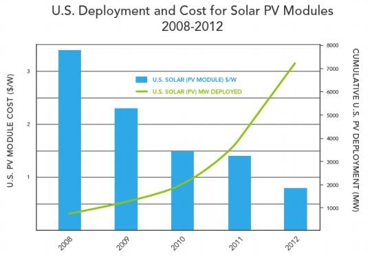 DOE_Solar_Deployment
