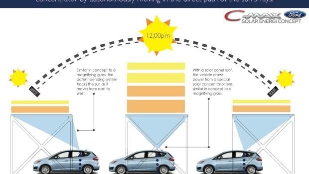 Ford C Max Energi Concept Car