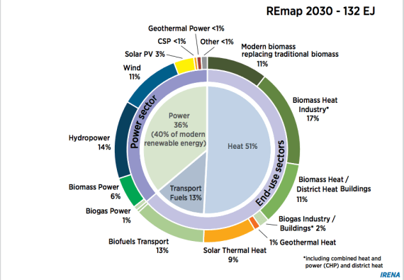 REmap 2030 renewable energy split