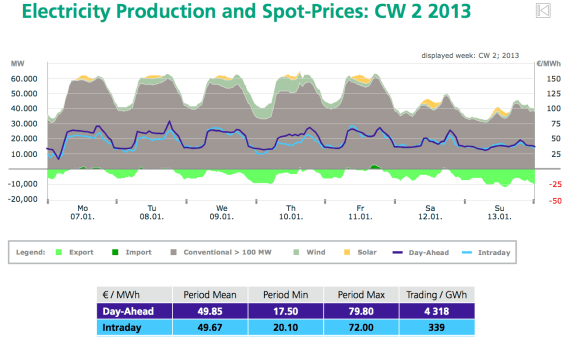 germany electricity prices winter