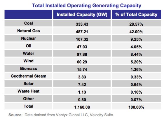 total us power capacity us 2013
