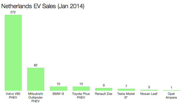 NETHERLANDS EV SALES JAN 2014