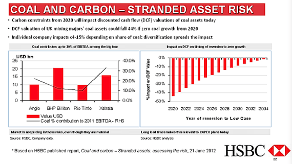 Carbon Constraints from 2020 are expected to impact discounted coal – HSBC Analysis
