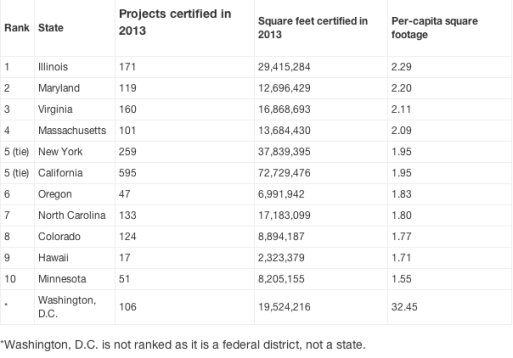 USGBC Top 10 States for LEED