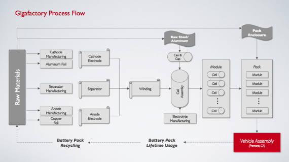 Battery Production flow chart – Courtesy Tesla Motors