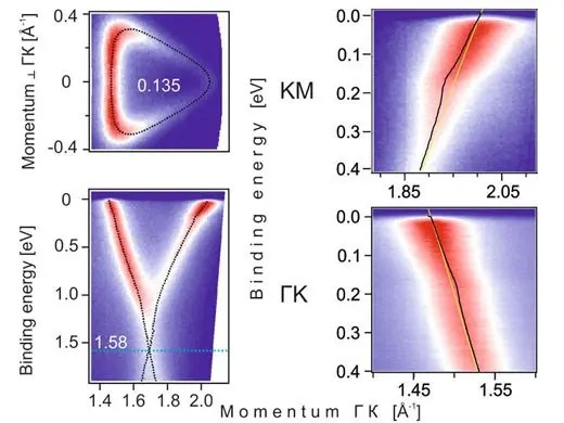 ARPES measurements of Calcium doped graphene. Left: the Fermi surface of graphene (top) and the Dirac cone (bottom). Right: The kink in the spectral function in the two crystallographic main directions. The scientists analysed the strength of the kink in order to estimate the superconducting critical temperature. Image Credit: A. Grüneis and A.V. Fedorov