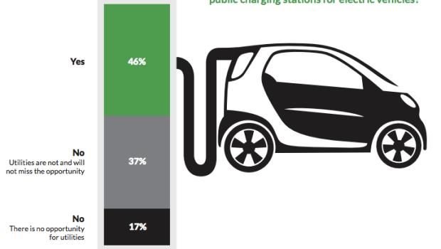 EV charging utilities