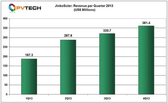 JinkoSolar_2013_qartr_revenue_full_year_600-600x0