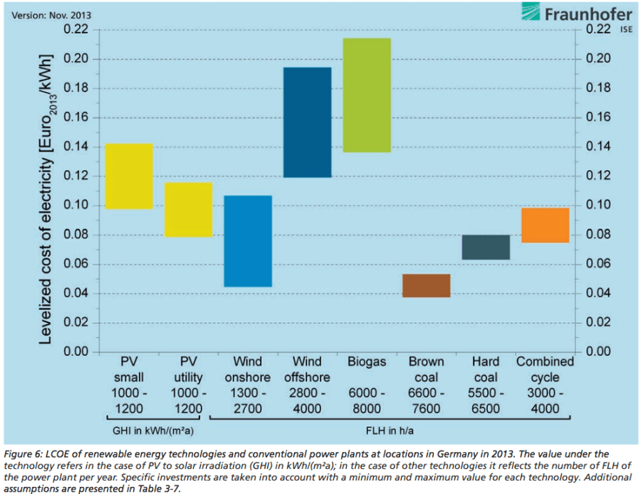 LCOE PV vs Wind vs Biogas vs Coal vs Nat Gas