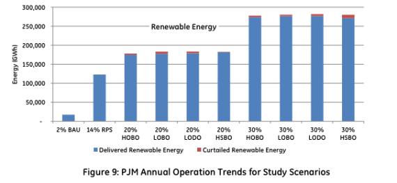 Renewable energy curtailment in PJM