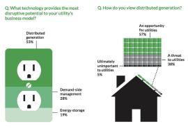 distributed generation utilities