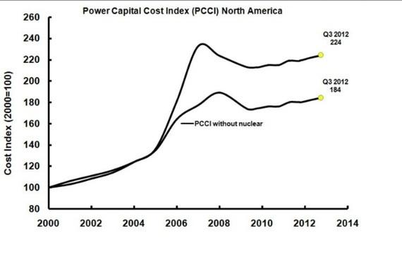 nuclear premium