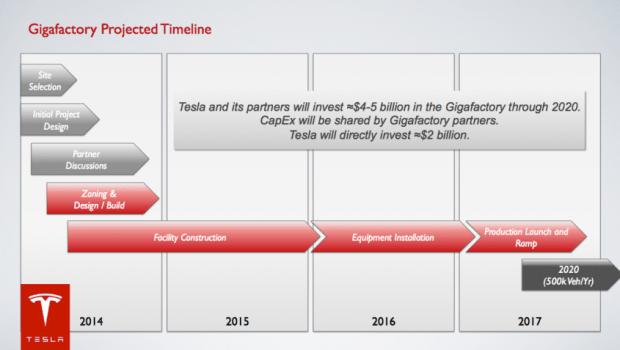 tesla gigafactory timeline
